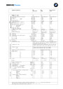 1986-2011 BMW M3 Techical Specifications page 1